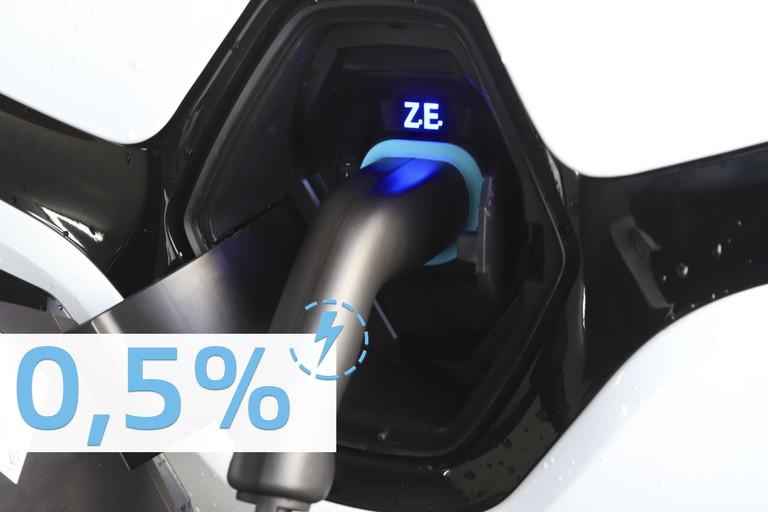Renault ZOE Ladestelle mit Kabel
